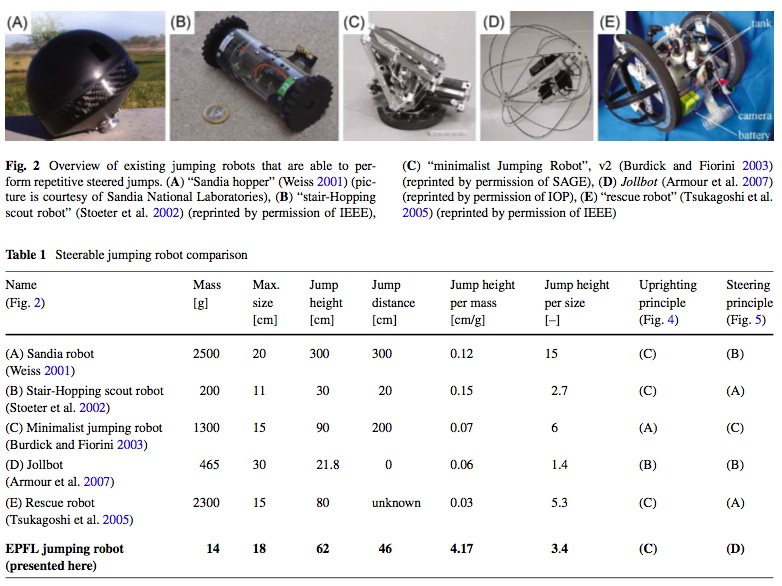 Existing_Jumping_Robots_steerable_jumping_robots_2009_paper.jpg